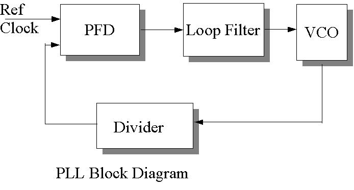pll jpg : pll block diagram - findchart.co
