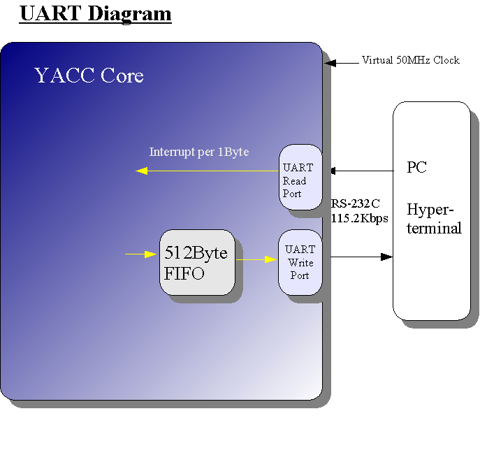 How UART works